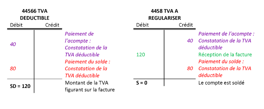 TVA deductible